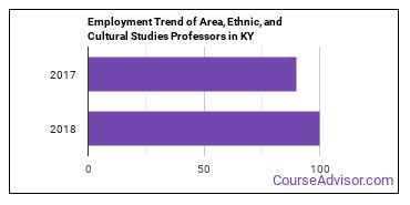 Area, Ethnic, and Cultural Studies Professors in KY Employment Trend