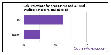 Job Projections for Area, Ethnic, and Cultural Studies Professors: Nation vs. KY