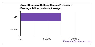 Area, Ethnic, and Cultural Studies Professors Earnings: MD vs. National Average