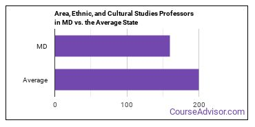 Area, Ethnic, and Cultural Studies Professors in MD vs. the Average State