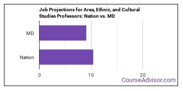 Job Projections for Area, Ethnic, and Cultural Studies Professors: Nation vs. MD