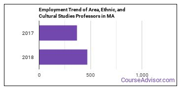 Area, Ethnic, and Cultural Studies Professors in MA Employment Trend