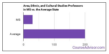 Area, Ethnic, and Cultural Studies Professors in MS vs. the Average State