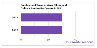 Area, Ethnic, and Cultural Studies Professors in MS Employment Trend