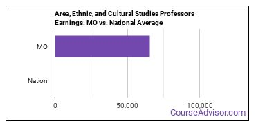 Area, Ethnic, and Cultural Studies Professors Earnings: MO vs. National Average
