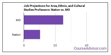 Job Projections for Area, Ethnic, and Cultural Studies Professors: Nation vs. MO