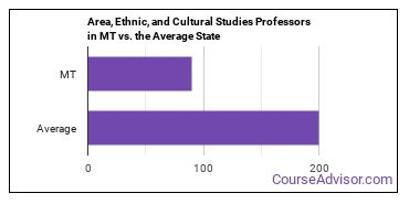Area, Ethnic, and Cultural Studies Professors in MT vs. the Average State