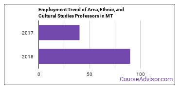Area, Ethnic, and Cultural Studies Professors in MT Employment Trend