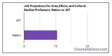 Job Projections for Area, Ethnic, and Cultural Studies Professors: Nation vs. MT