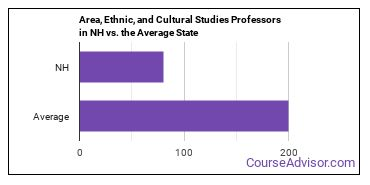 Area, Ethnic, and Cultural Studies Professors in NH vs. the Average State