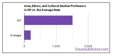 Area, Ethnic, and Cultural Studies Professors in NY vs. the Average State