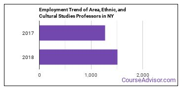 Area, Ethnic, and Cultural Studies Professors in NY Employment Trend