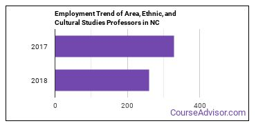 Area, Ethnic, and Cultural Studies Professors in NC Employment Trend