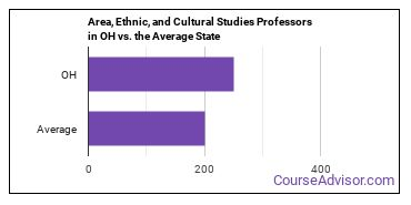 Area, Ethnic, and Cultural Studies Professors in OH vs. the Average State