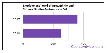 Area, Ethnic, and Cultural Studies Professors in OH Employment Trend