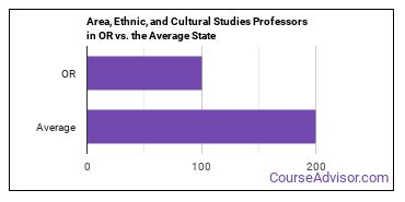 Area, Ethnic, and Cultural Studies Professors in OR vs. the Average State