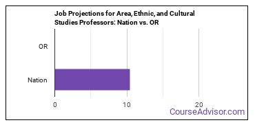 Job Projections for Area, Ethnic, and Cultural Studies Professors: Nation vs. OR