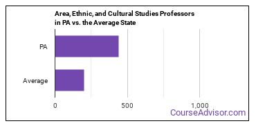 Area, Ethnic, and Cultural Studies Professors in PA vs. the Average State