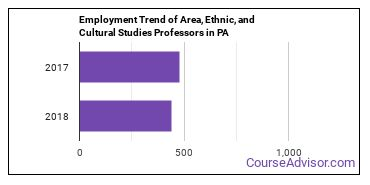 Area, Ethnic, and Cultural Studies Professors in PA Employment Trend