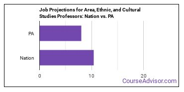 Job Projections for Area, Ethnic, and Cultural Studies Professors: Nation vs. PA