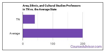 Area, Ethnic, and Cultural Studies Professors in TN vs. the Average State