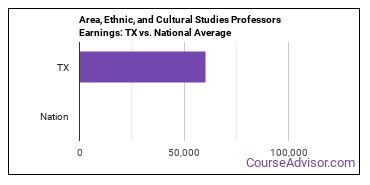 Area, Ethnic, and Cultural Studies Professors Earnings: TX vs. National Average