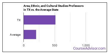 Area, Ethnic, and Cultural Studies Professors in TX vs. the Average State