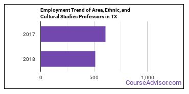 Area, Ethnic, and Cultural Studies Professors in TX Employment Trend