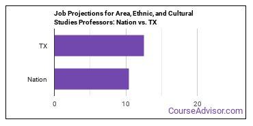 Job Projections for Area, Ethnic, and Cultural Studies Professors: Nation vs. TX