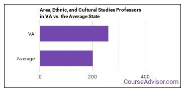 Area, Ethnic, and Cultural Studies Professors in VA vs. the Average State
