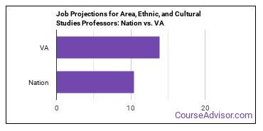 Job Projections for Area, Ethnic, and Cultural Studies Professors: Nation vs. VA