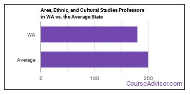 Area, Ethnic, and Cultural Studies Professors in WA vs. the Average State