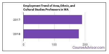 Area, Ethnic, and Cultural Studies Professors in WA Employment Trend