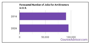 Forecasted Number of Jobs for Art Directors in U.S.
