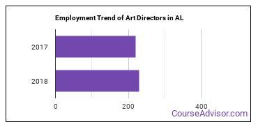 Art Directors in AL Employment Trend