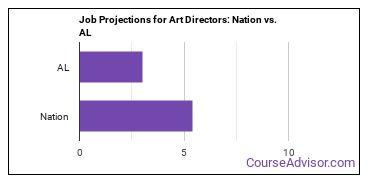 Job Projections for Art Directors: Nation vs. AL