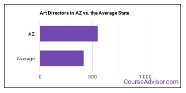 Art Directors in AZ vs. the Average State