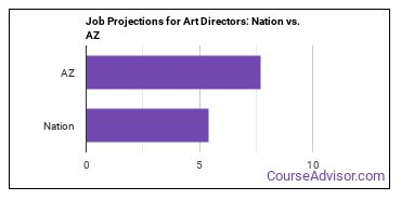 Job Projections for Art Directors: Nation vs. AZ