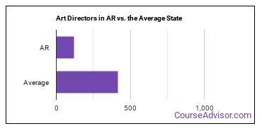 Art Directors in AR vs. the Average State