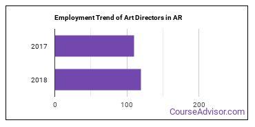 Art Directors in AR Employment Trend