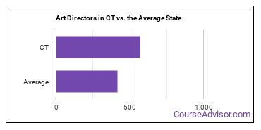 Art Directors in CT vs. the Average State
