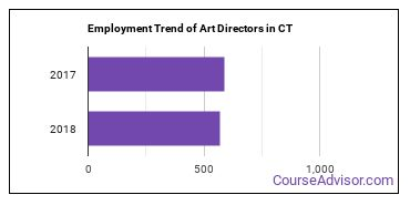 Art Directors in CT Employment Trend