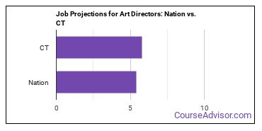 Job Projections for Art Directors: Nation vs. CT