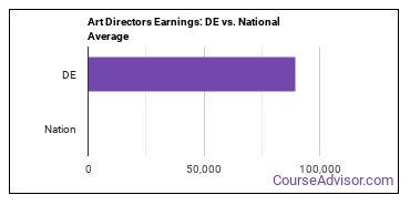 Art Directors Earnings: DE vs. National Average