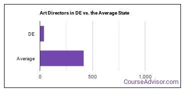Art Directors in DE vs. the Average State