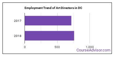 Art Directors in DC Employment Trend