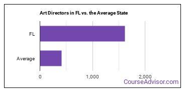 Art Directors in FL vs. the Average State
