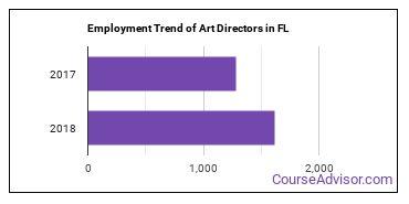 Art Directors in FL Employment Trend