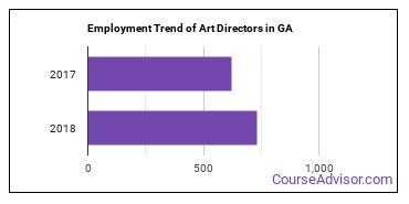 Art Directors in GA Employment Trend