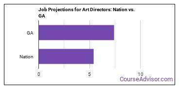 Job Projections for Art Directors: Nation vs. GA